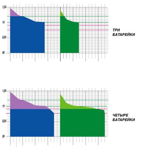 график разряда батарелок